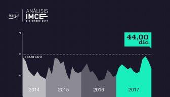 IMCE · Confianza empresarial cae 3 puntos en diciembre y suma 45 meses negativos